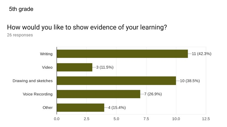 """How would you like to show evidence of your learning?"" 42% chose writing, 11.5% chose video, 38.5% chose drawing & sketching, 26.9% chose audio and 15.4% chose ""Other""."