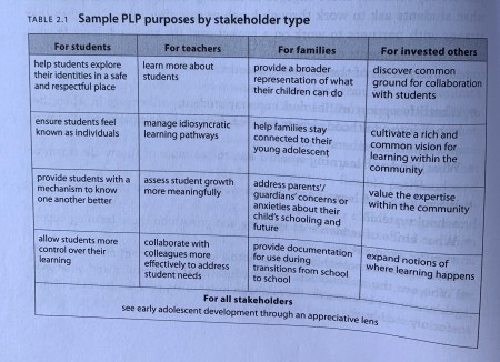 Page 52 of Personalized Learning in the Middle Grades