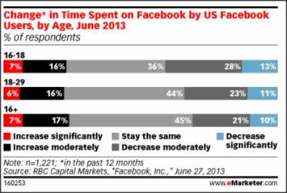 Tempo gasto nas redes sociais, por idade