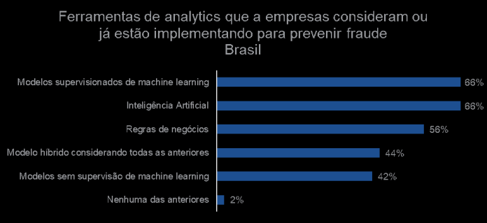 Pesquisa Global de Fraude e Identidade mostra que, apesar desta percepção dos consumidores sobre inclusão de informações pessoais durante interações eletrônicas, as empresas confiam em seus processos voltados à identificação de usuários; 70% dos negócios online do Brasil registraram aumento de prejuízos com fraude