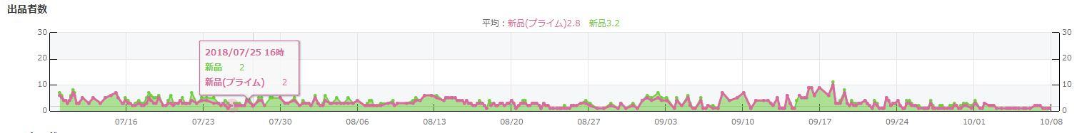 出品者グラフを見ても、警告が来る波形をしています。
