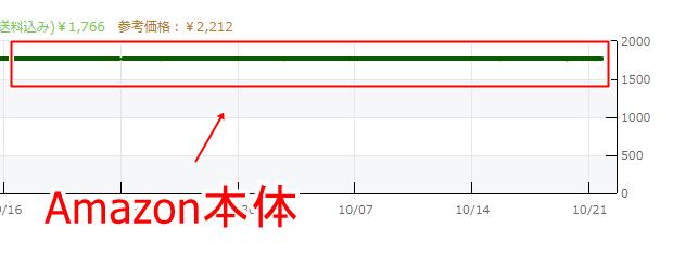 黒線グラフ