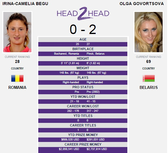 Irina Begu US Open