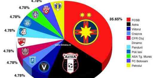 Coefienti Romania - UEFA