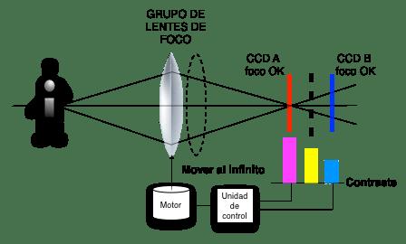 autofoco_infinito