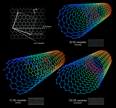 800px-Types_of_Carbon_Nanotubes_1