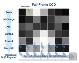 CCD-full-frame