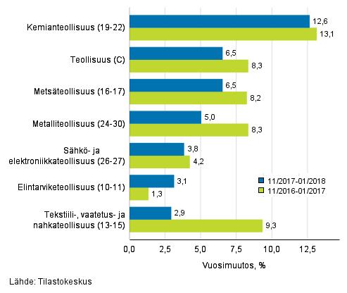 Teollisuuden (C) alatoimialojen liikevaihdon kolmen kuukauden vuosimuutos (TOL 2008)