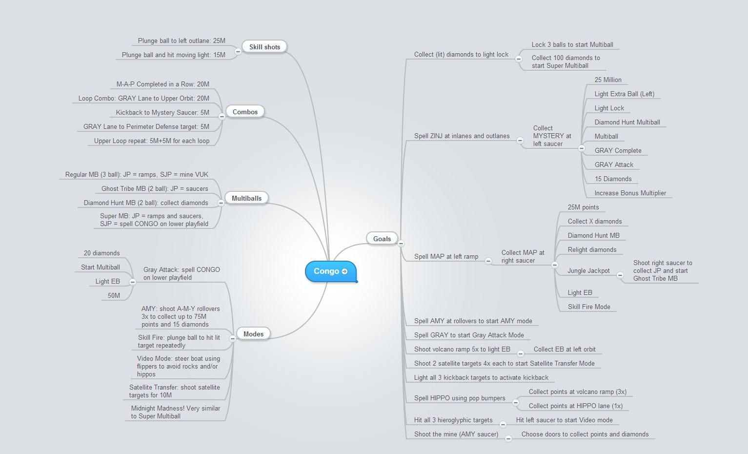 Pinball Code Mind Map Flowchart