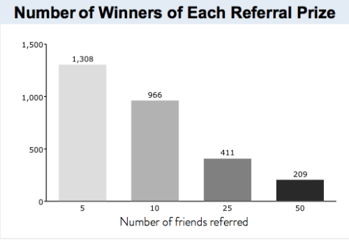 Harry's Prelaunch Number of Referrals