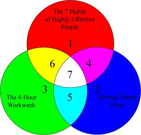 Time Management Guru-itis: Mark Hurst vs. David Allen and Tim Ferriss