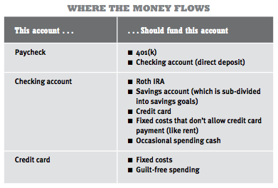 account-flows
