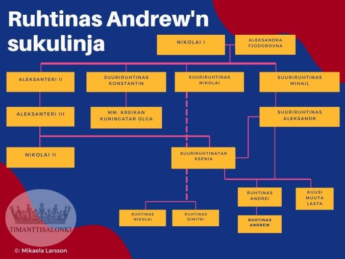Ruhtinas Andrew Romanovin sukupuu
