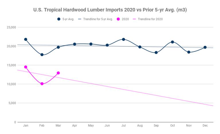 U.S. Tropical Hardwood Lumber Imports 2020 vs Prior 5-yr Avg. (m3)