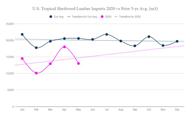 U.S. Tropical Hardwood Lumber Imports 2020 vs Prior 5-yr Avg. (m3) (1)