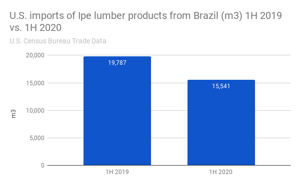 U.S. imports of Ipe lumber products from Brazil (m3) 1H 2019 vs. 1H 2020
