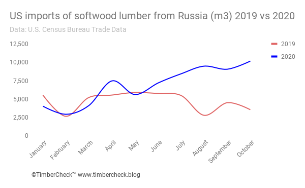 Line chart of US imports of softwood lumber from Russia in 2020 compared to 2019.