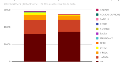Stacked bar chart of US tropical hardwood lumber imports from Brazil 2020 vs 2019 (m3)