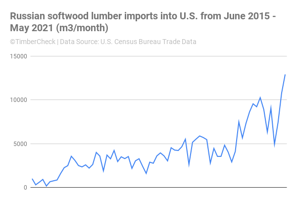 Line chart of Russian softwood lumber imports into the U.S since June 2015.