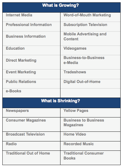 Media Growth & Shrinkage