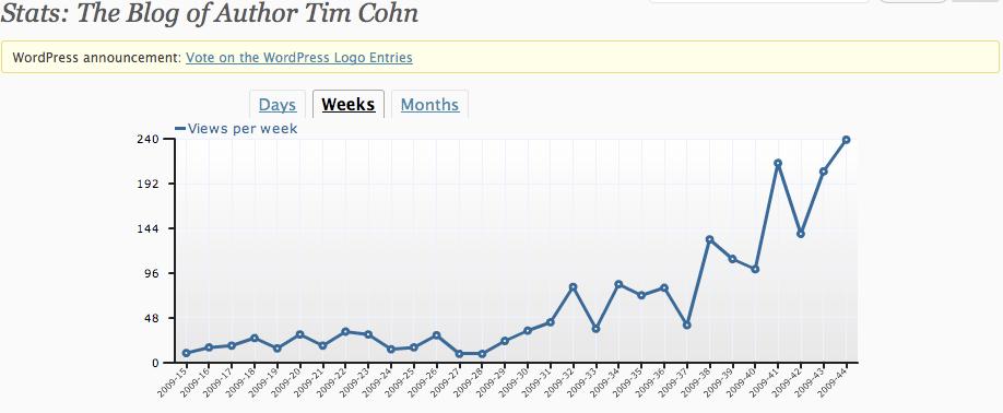 Blog Weekly Search Traffic