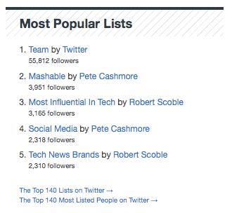 Most Popular Lists