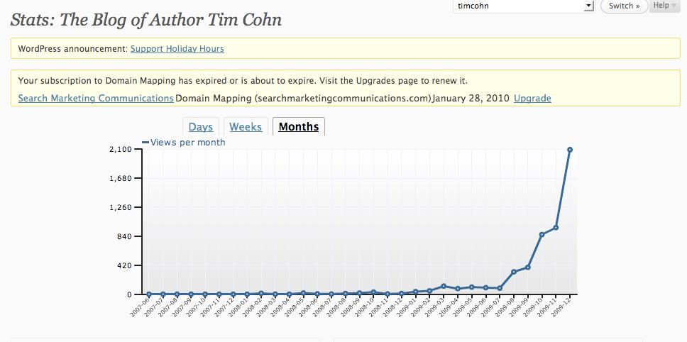Wordpress Blog Growth