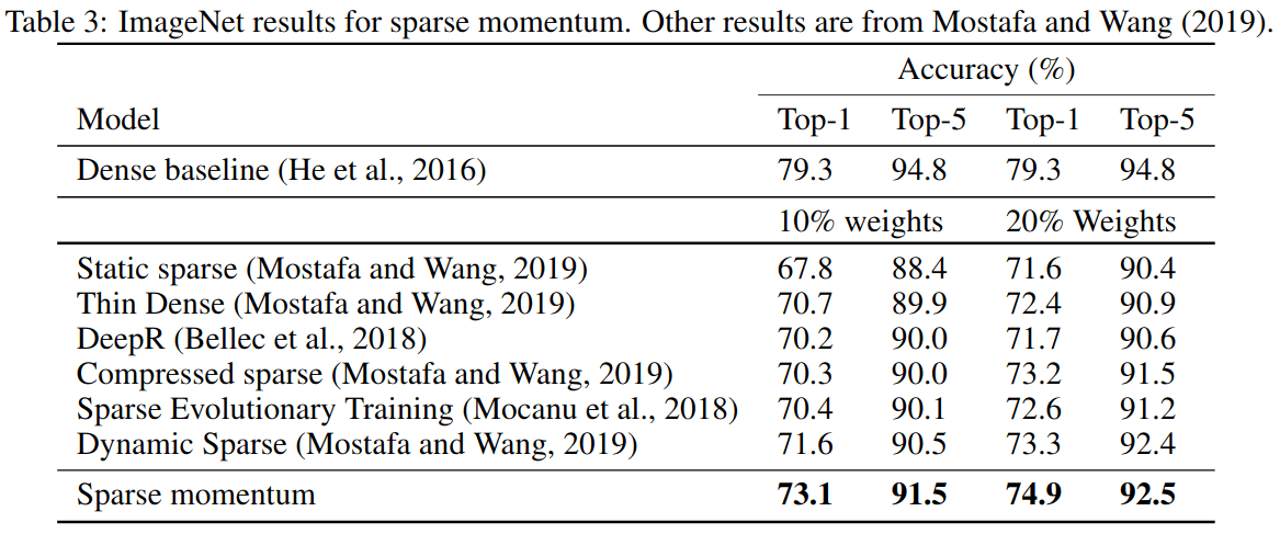 Sparse Momentum is competitive with other algorithms that keep the ResNet-50 neural network sparse throughout training.