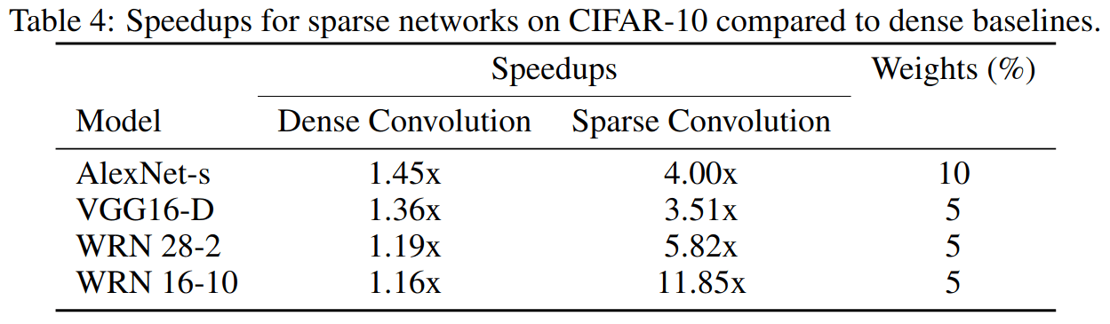 Figure 5: Speedups obtained for optimal sparse convolution and naive dense convolution applied to our sparse networks.