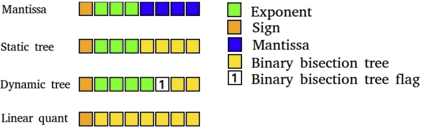 Figure 4: Low-precision deep learning 8-bit datatypes that I developed. Deep learning training benefits from highly specialized data types. My dynamic tree datatype uses a dynamic bit that indicates the beginning of a binary bisection tree that quantized the range [0, 0.9] while all previous bits are used for the exponent. This allows to dynamically represent numbers that are both large and small with high precision.