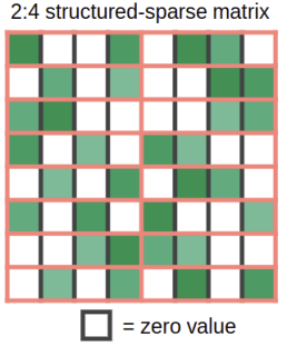 Figure 1: Structure supported by the sparse matrix multiplication feature in Ampere GPUs. The figure is taken from Jeff Pool's GTC 2020 presentation on  Accelerating Sparsity in the NVIDIA Ampere Architecture by the courtesy of NVIDIA.