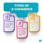 Types of eCommerce business ideas