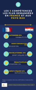 Compétences France-Pays-Bas