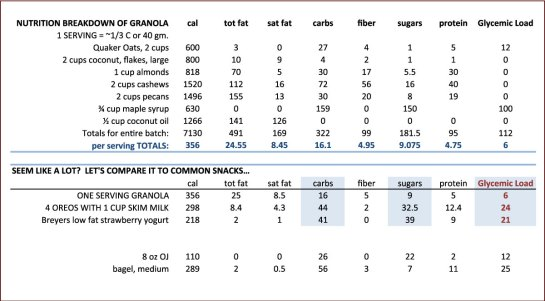 "As you can see from above, the carbs and sugars in both the yogurt and oreos with milk are much higher. The glycemic load is less than 10 in the granola, which makes it a good glycemic food to eat compared to what we think of as ""healthy"" snacks like juice, a bagel or yogurt."