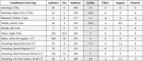 condiment.table