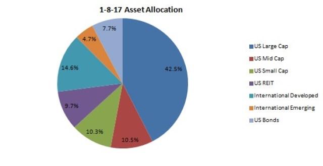Asset Allocation Update