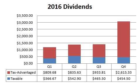 2016 : Year in Review - dividends, savings and portfolio
