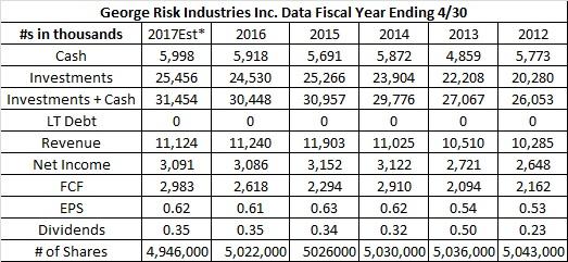 George Risk Industries Inc.(RSKIA) Stock Analysis