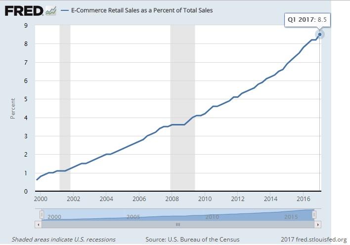 ecommerce, online sales,e-commerce