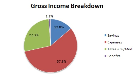 gross income SR, savings rate