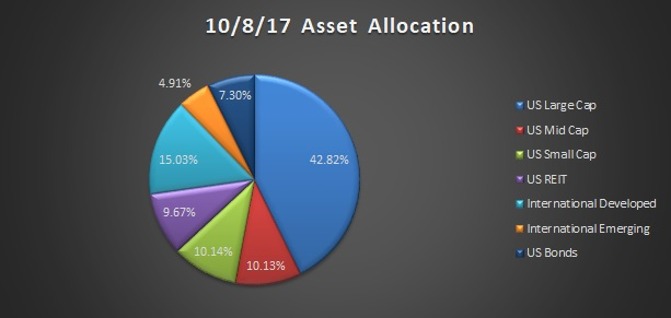 October 2017 asset allocation