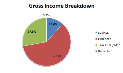 gross income savings rate september 2017
