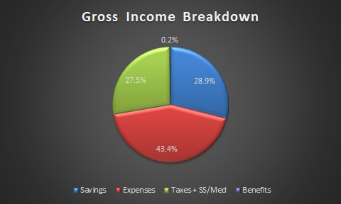 gross income savings rate october 2017