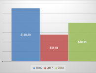 Time in the Market dividend review – January 2018 – the rise of the bond dividends!