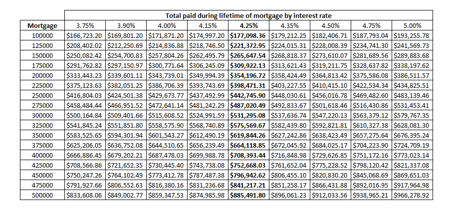lifetime cost of a mortgage