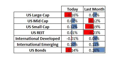 asset allocation comparison