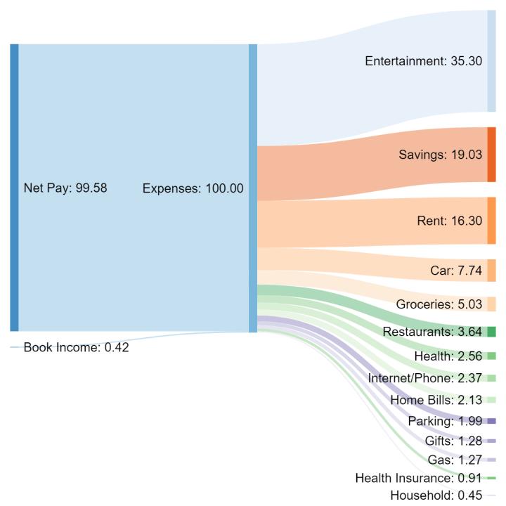 expense graph