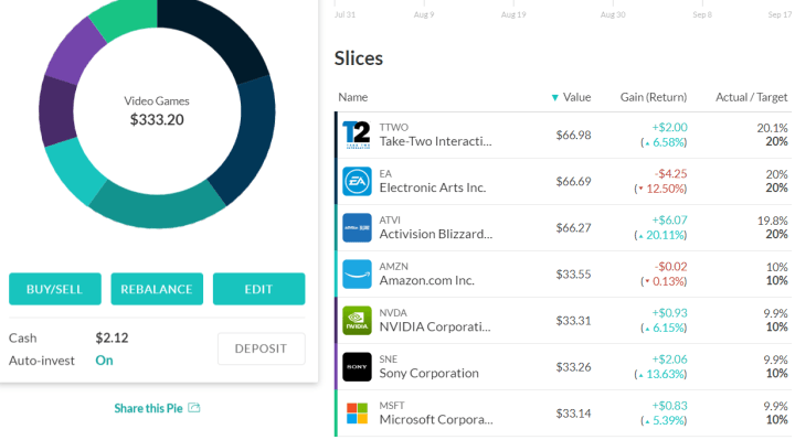 m1 finance video game pie