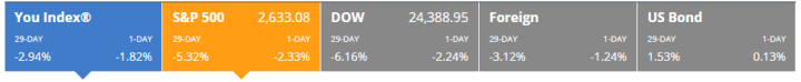 negative stock returns