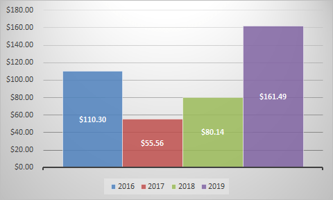 dividend and expense review